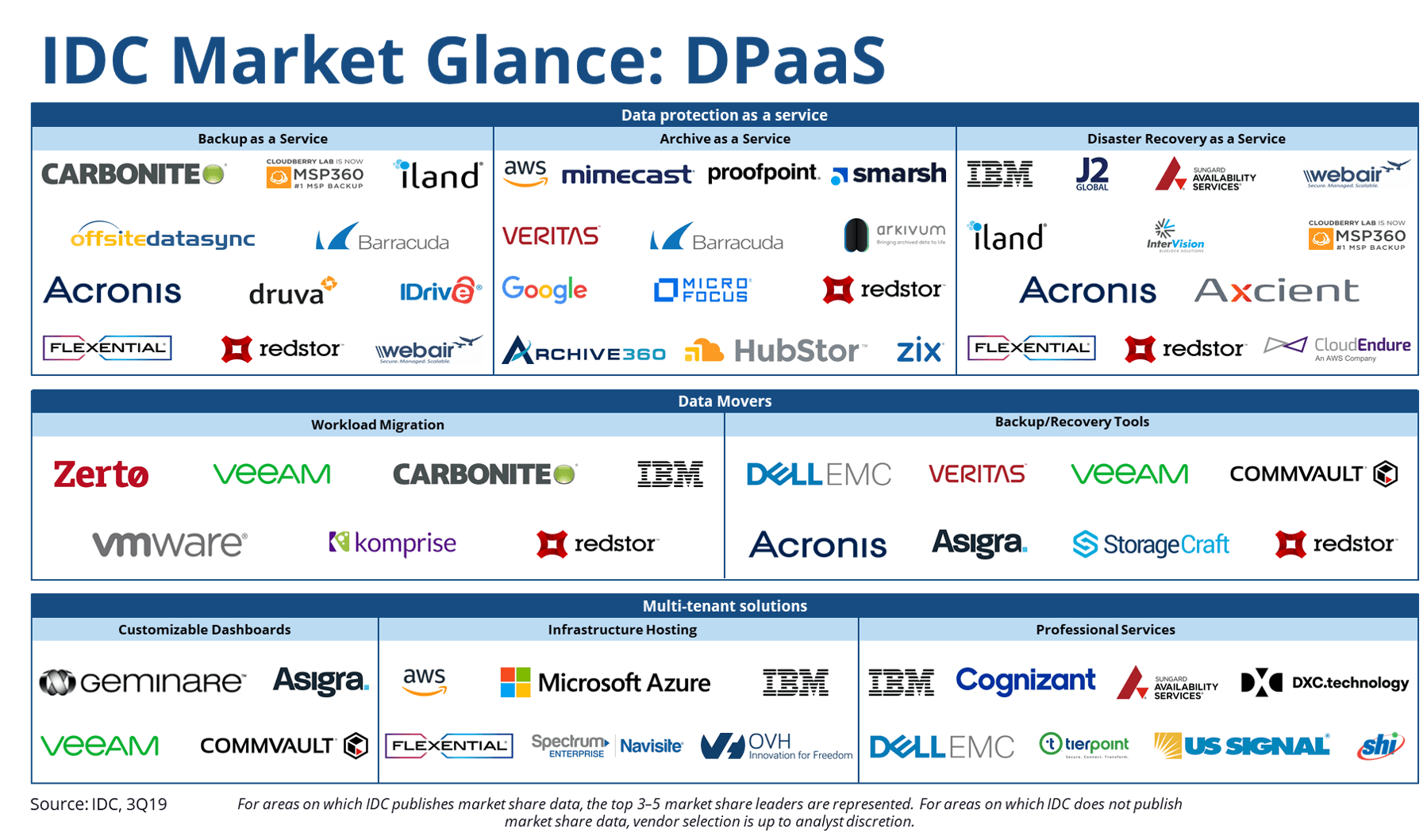 IDC market glance matrix on dpaas